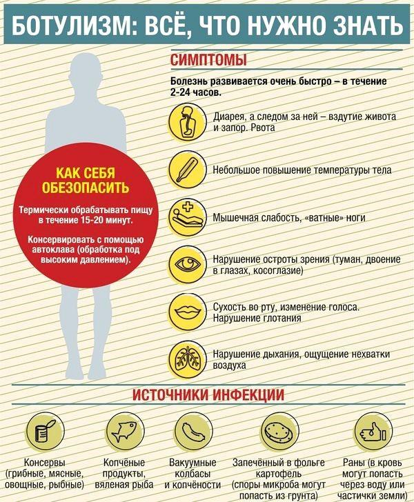 Инфографика ботулизм
